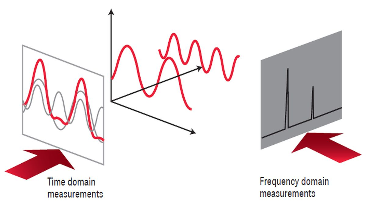 Spectrum Analysis Basics, Part 1 - What is a Spectrum Analyzer?