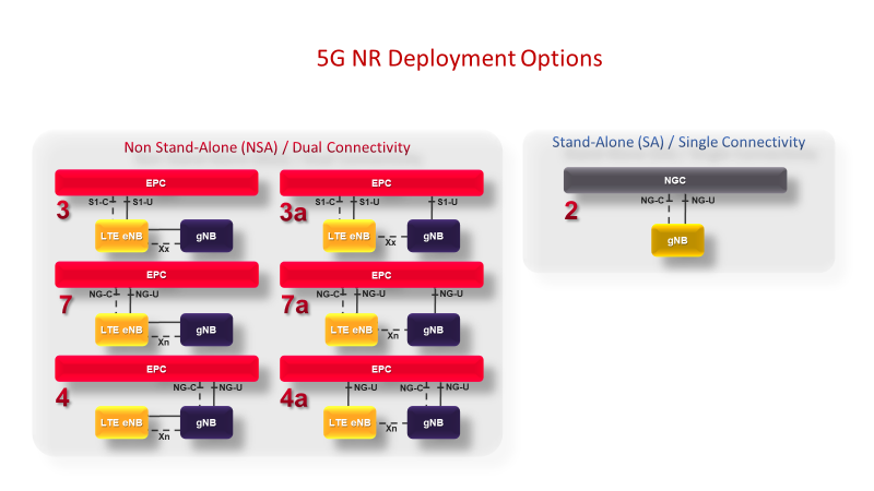 5G NR deployment options