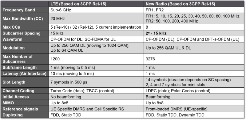 Table comparing 5G NR and LTE