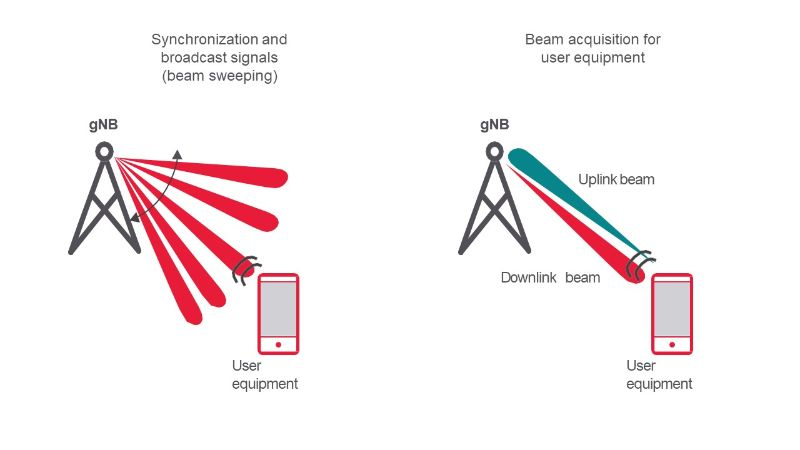 5G beam sweeping