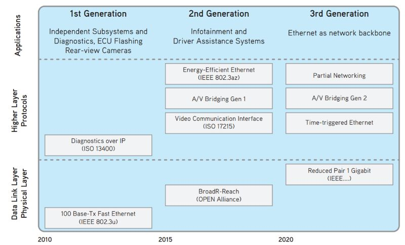 Automotive Ethernet applications have evolved over time and now require stricter security measures