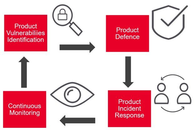 A product security lifecycle