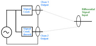 Two channel differential