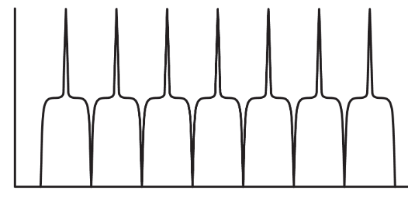 Periodic-waveform-with-high-frequency-energy-content