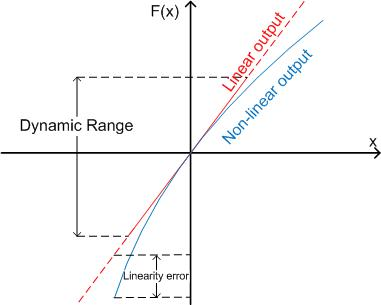 Dynamic range and linearity graph