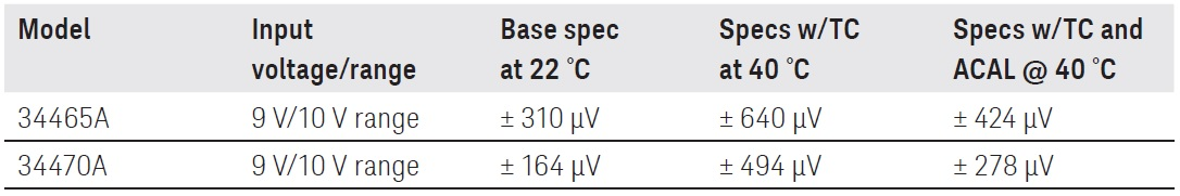 Example of 9 V on 10 V input range with and without ACAL