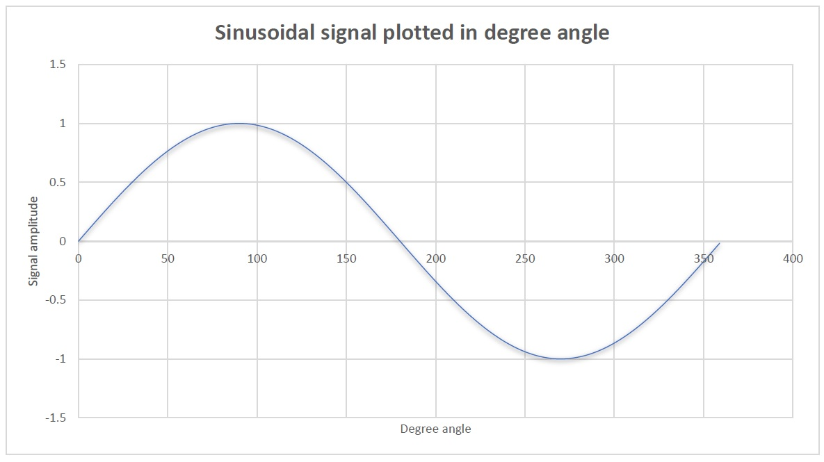 Sinusoidal signal plotted in degree angle