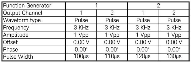Table of four pulse channel configuration setups