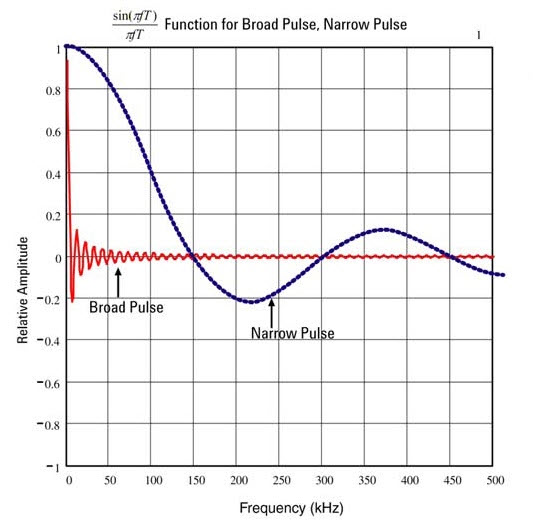 Pulse Frequency Spectrum