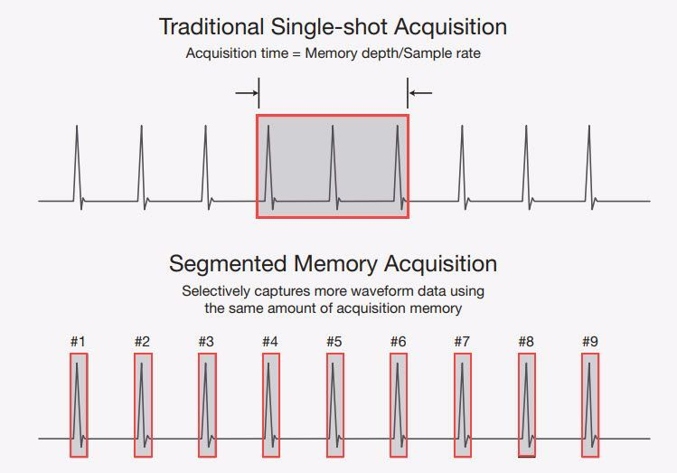 Oscilloscope segmented memory and waveforms