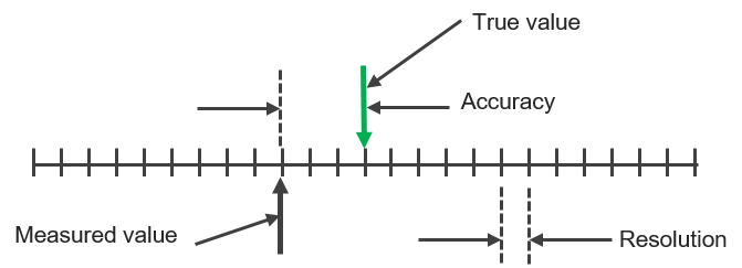 accuracy and resolution on a measurement scale