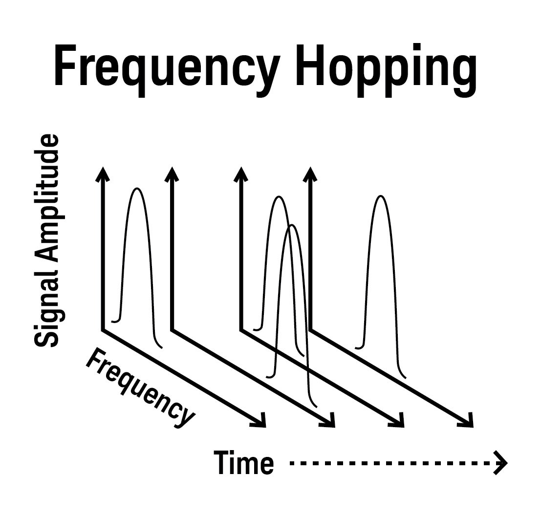 Tips on using Frequency Sweep and List with your Function Generator