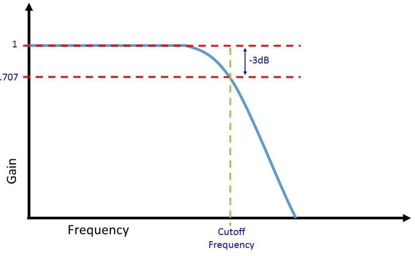 When to use AC Coupling on Your Oscilloscope | Keysight Blogs
