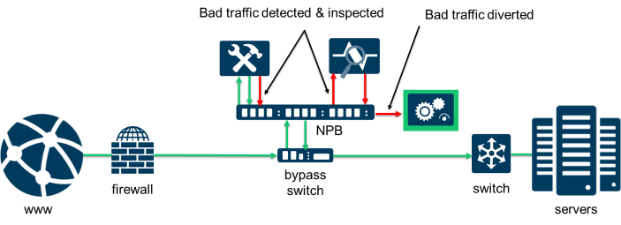 Inline Security Network Diagram