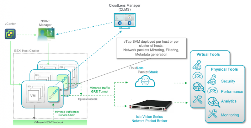 CloudLens for NSX Data Center