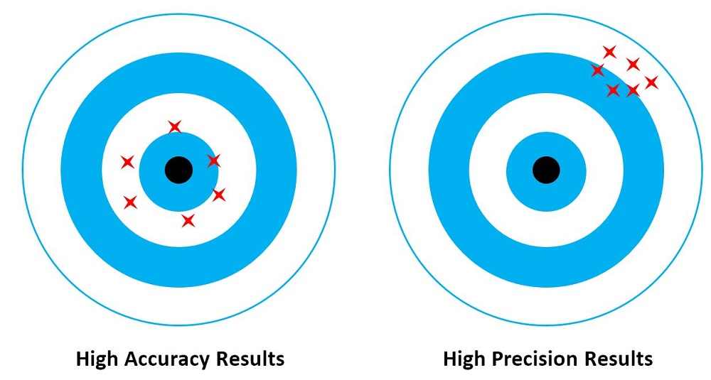 High accuracy results vs. high precision results