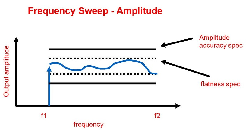 Output amplitude accuracy specification vs. flatness limit