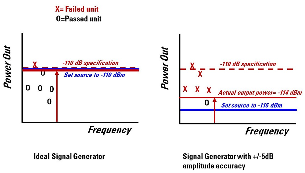 Receiver sensitivity testing results comparison between an ideal signal generator and a signal generator