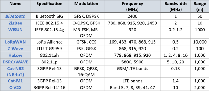 Table 1. IoT wireless connectivity standards performance attributes