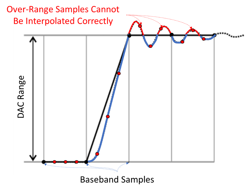 The interpolation filters in the DACs overshoot the baseband waveform