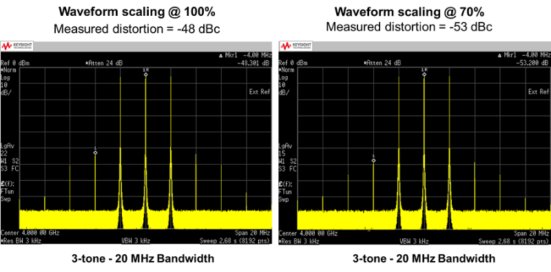 Two-tone test stimulus is the result of changing the waveform scaling