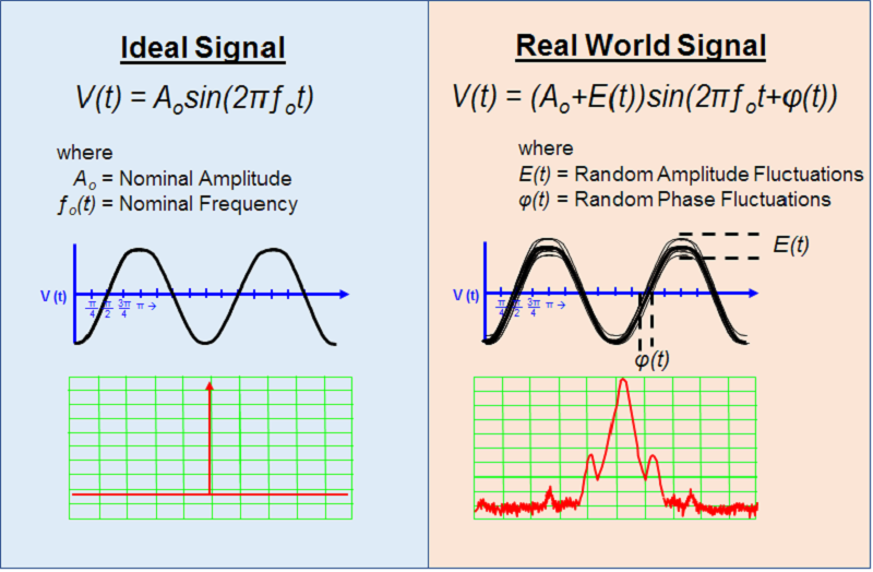 An ideal and a real sinusoidal signal