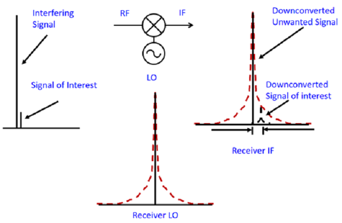 Poor LO phase noise impacts radar receiver sensitivity