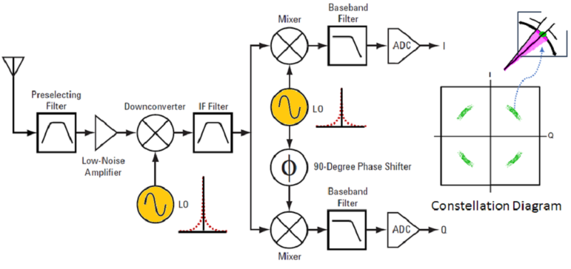 A simplified digital receiver block diagram with poor phase noise LO