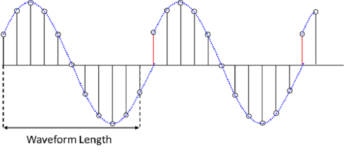A sampled sinewave waveform with a phase discontinuity