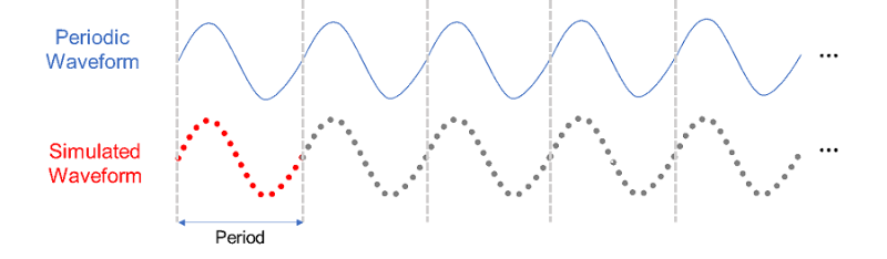 Simulate a periodic waveform and repeatedly play back the waveform