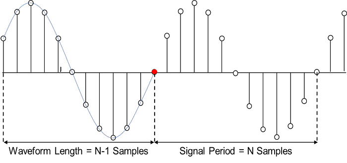 Ensure samples are not repeated when playing back a waveform segment