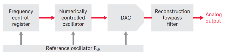 direct digital synthesizer (DDS) block diagram