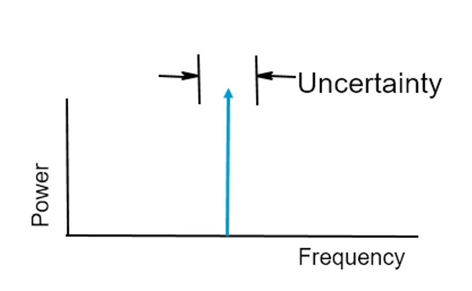 the accuracy of a typical oscillator