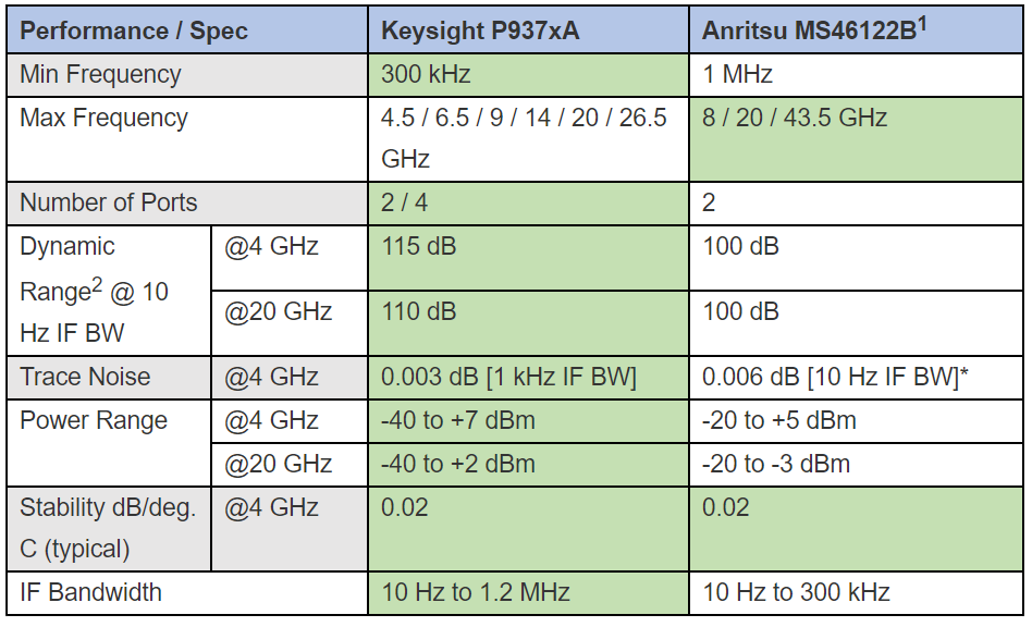 Spec comparison graph between Keysight P937xA and Anritsu Ms46122B
