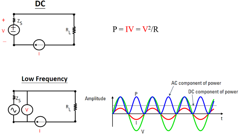 DC and low frequencies power measurements