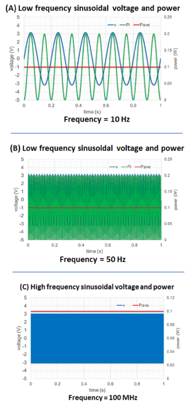 Low and high-frequency power measurements
