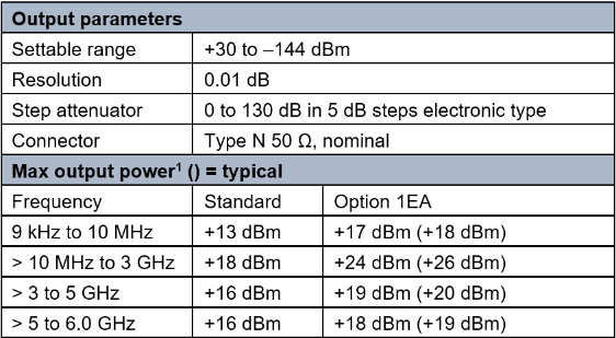Amplitude specifications of output parameters and maximum output power
