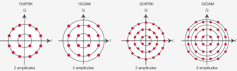 Constellation diagrams for APSK schemes and corresponding QAM formats