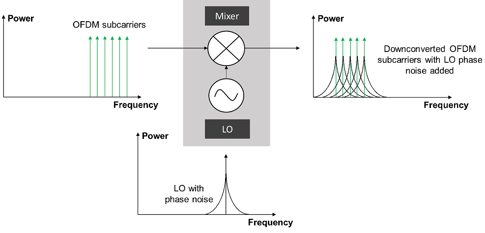 The impact on OFDM subcarriers from poor local oscillator phase noise of a signal analyzer