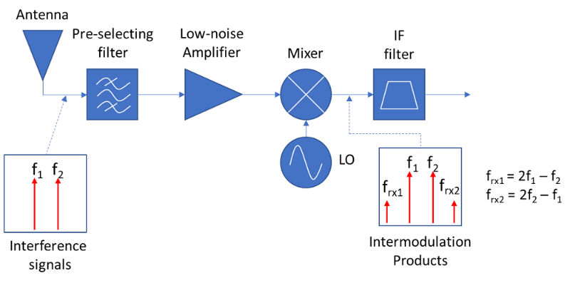 Figure 2. Receiver intermodulation products
