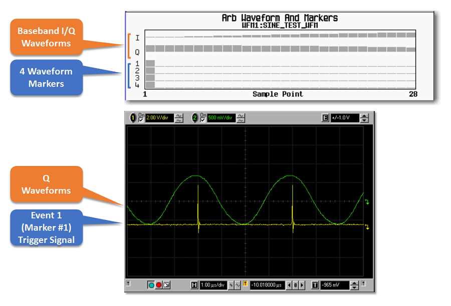 Shows the I and Q components of the waveform and the marker points