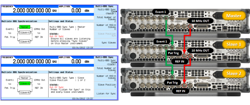 Multiple baseband synchronization setups