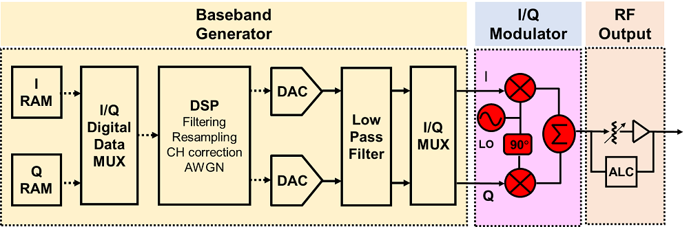 a simplified block diagram of a vector signal generator