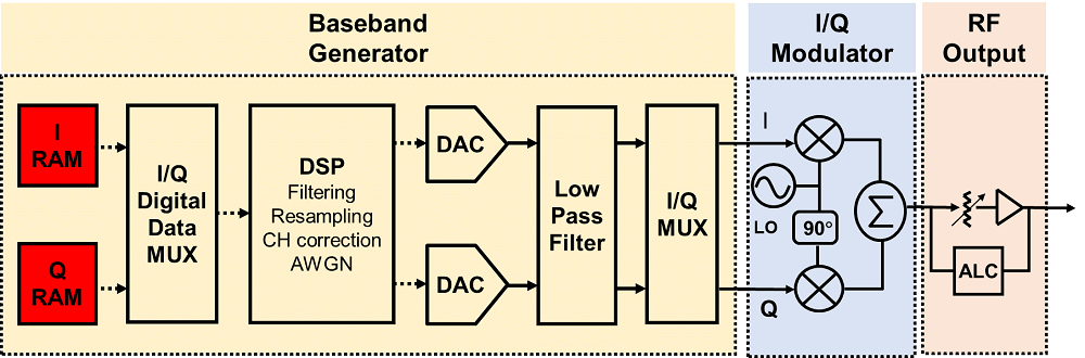 Confronting Measurement Uncertainty in Signal Generation - Part 1