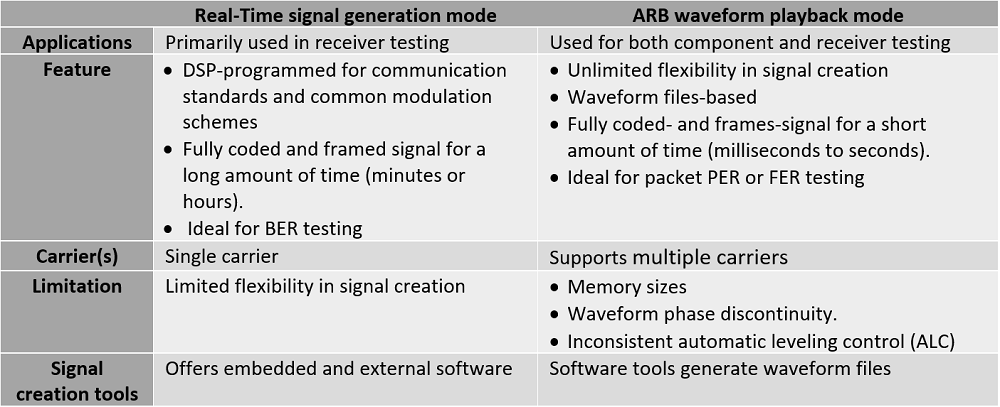 Real-time and Arbitrary Waveform Generation Mode: Which One
