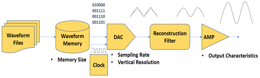 Understanding Baseband Waveform Data and Structure for