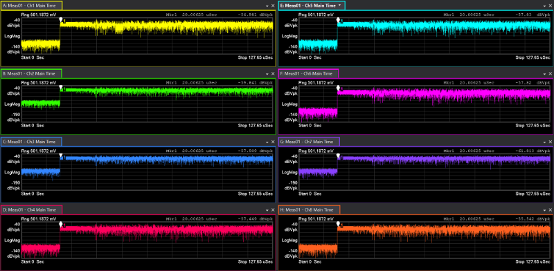 What timing synchronization means for your multi-channel RF signal